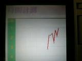 [時間計測グラフ:2分〜1分?]
